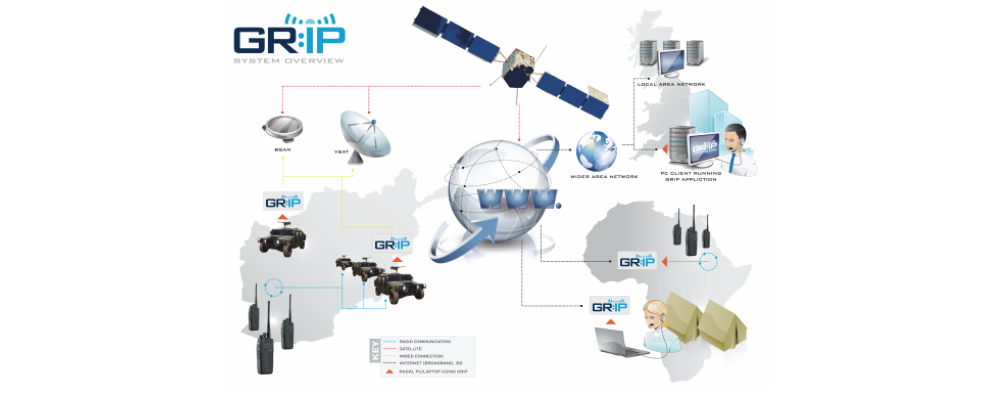 GRIP - Global Radio Networking Solution